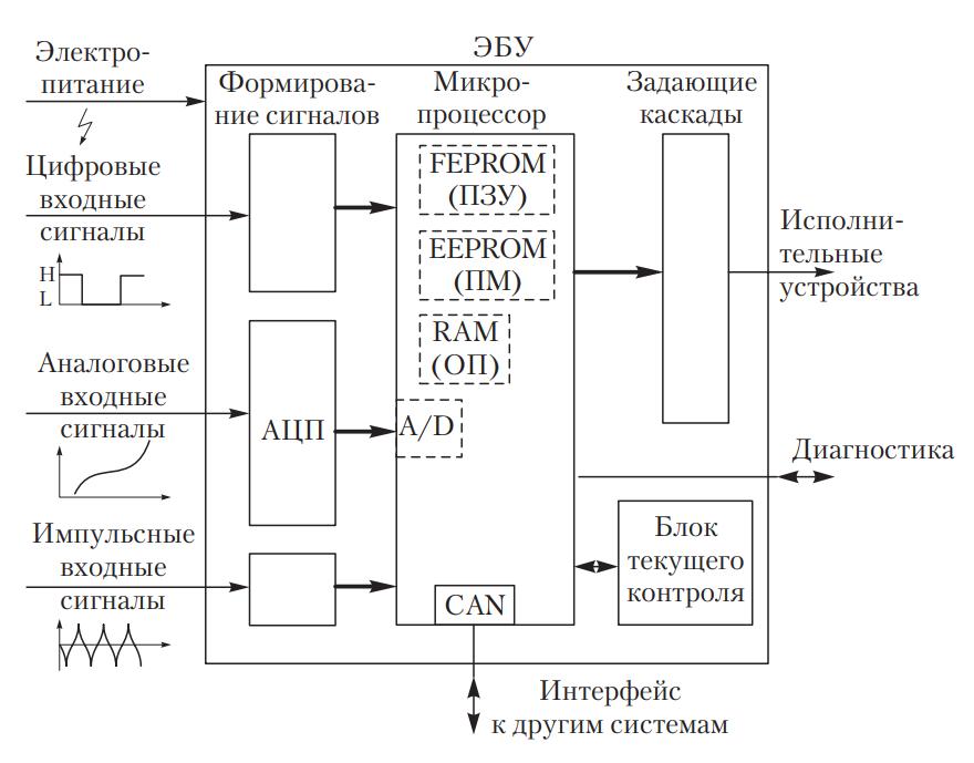 Схема электронного блока управления