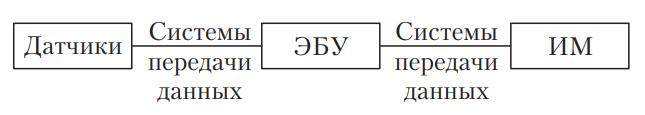 Схема электронной системы управления автомобилем