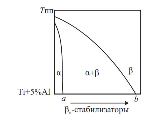 Схема фазовой диаграммы системы Ti + 5 % Al — βи-стабилизаторы