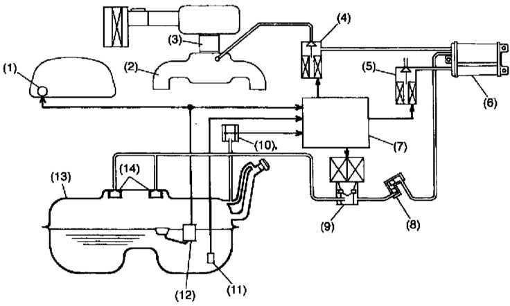 Схема функционирования системы улавливания топливных испарений (EVAP)