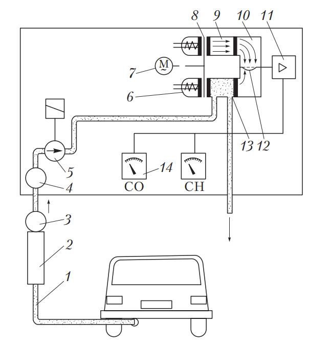 Схема газоанализатора