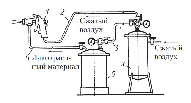 Схема краскораспылительной установки