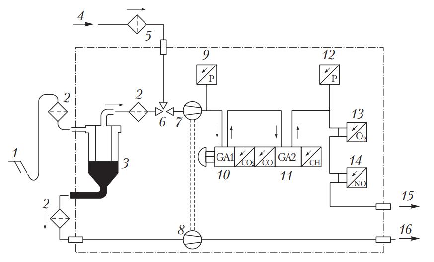 Схема многокомпонентного газоанализатора
