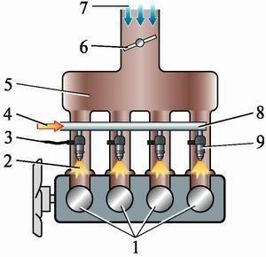 Схема многоточеч впрыска топлива