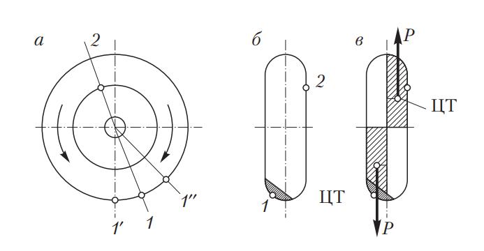 Схема неуравновешенности колеса