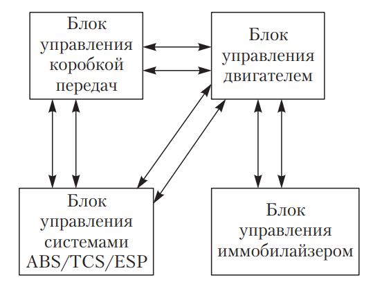 Схема обычной передачи данных