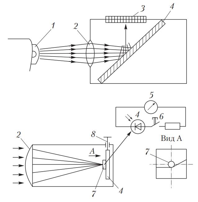 Схема оптической камеры прибора для проверки и регулировки света фар