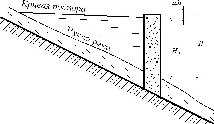 Схема организации напора воды плотинной ГЭС
