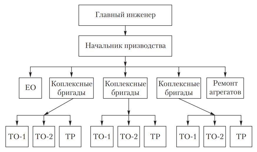 Схема организации производства ТО и ремонта автомобилей комплексными бригадами