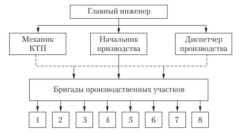 Схема организации производства ТО и ремонта автомобилей агрегатно-участковым методом