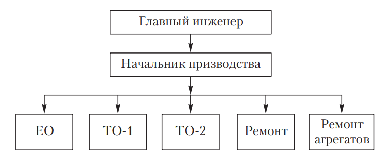 Схема организации производства ТО и ремонта автомобилей специализированными бригадами
