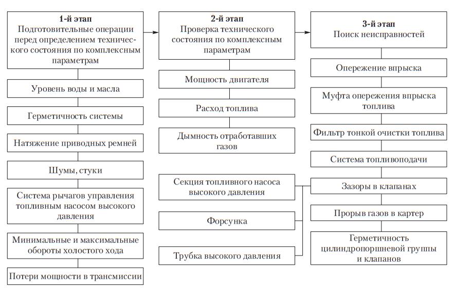 Схема поэлементного диагностирования дизельного двигателя