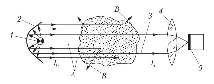 Схема поглощения инфракрасного излучения