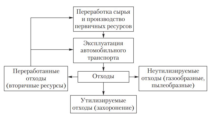Схема потребления первичных и вторичных ресурсов на автомобильном транспорте