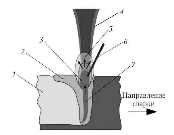 Схема процесса лазерной сварки