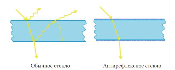 Схема прохождения солнечных лучей через защитное стеклянное покрытие плоских тепловых коллекторов