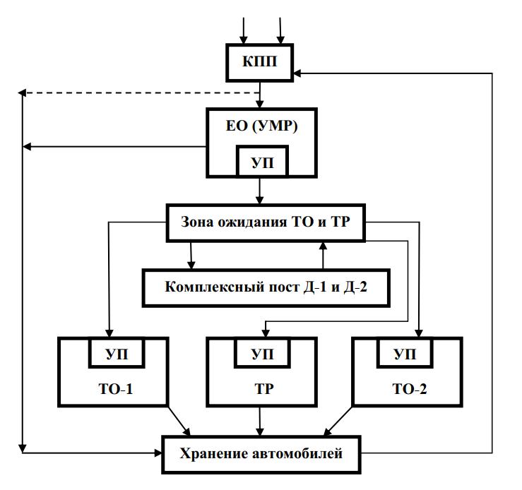 Схема производственного процесса АТП малой мощности (50-150 автомобилей)