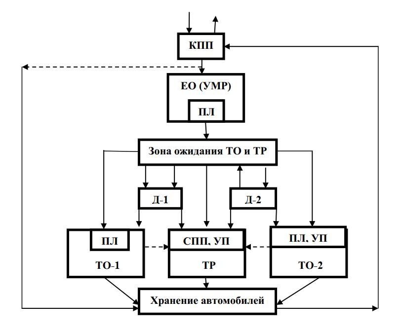 Схема производственного процесса АТП средней мощности (150-350 автомобилей)