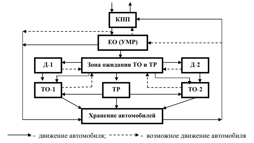 Схема производственного процесса АТП