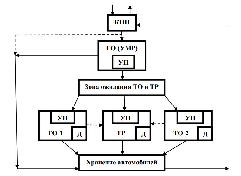 Схема производственного процесса особо малой мощности (до 50 автомобилей)