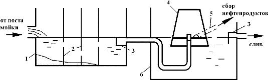 Схема простейшей очистной установки воды