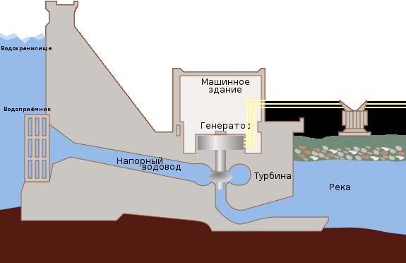 Схема работы ГЭС