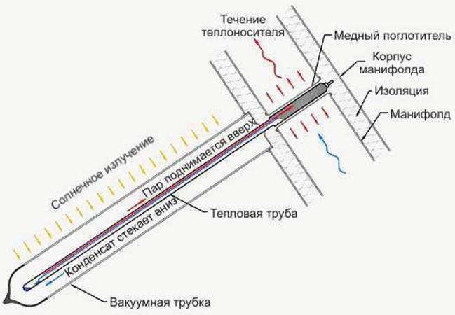 Схема работы тепловой трубки «Heat pipe»