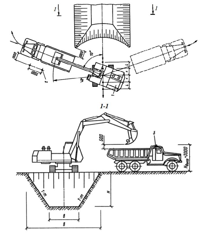 Схема разработки выемок торцовым забоем экскаватором «обратная лопата» с погрузкой грунта в автотранспорт