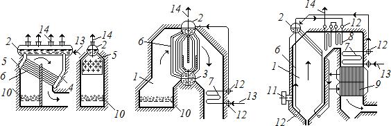Схема развития типов водотрубных котлов
