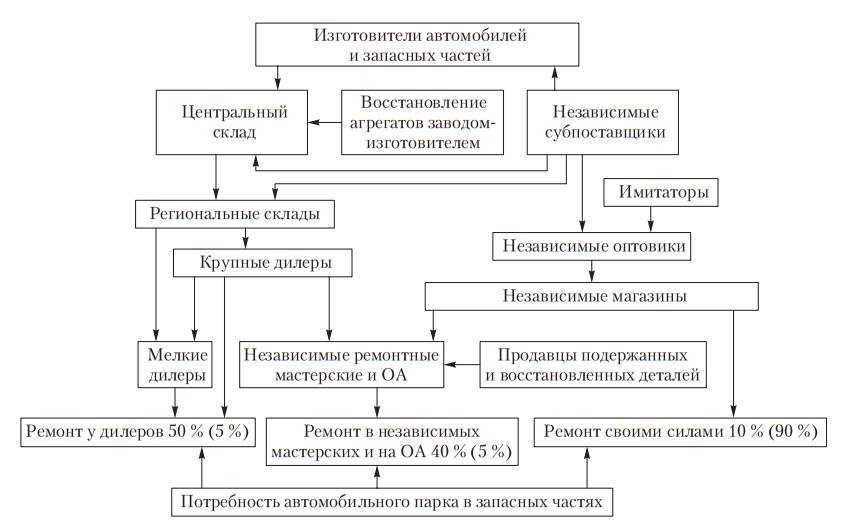 Схема рыночной системы материально-технического снабжения