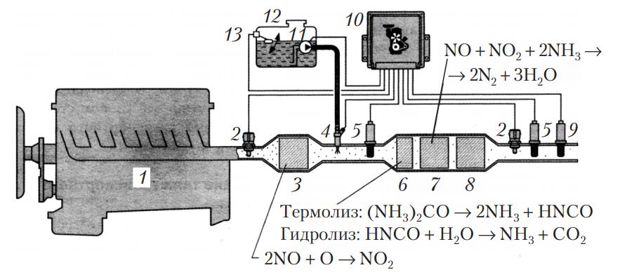 Схема системы очистки отработавших газов дизельных двигателей по принципу SCR