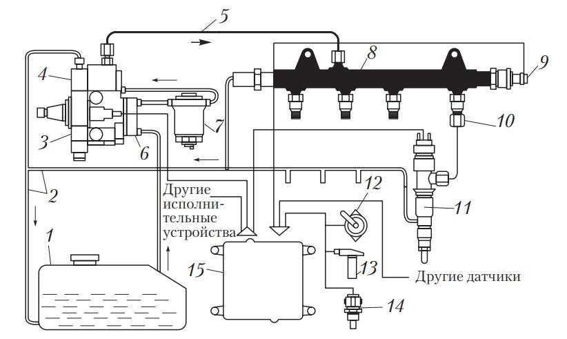 Схема системы питания дизельных двигателей Common Rail