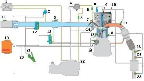Схема системы управления двигателем с непосредственным впрыском топлива