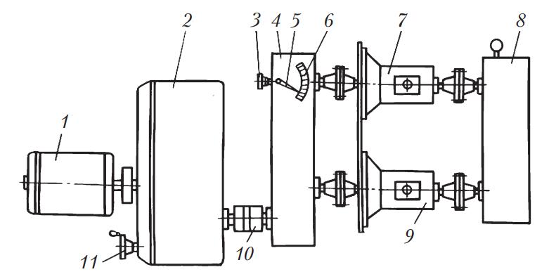Схема стенда с замкнутым потоком мощности для испытания коробок передач