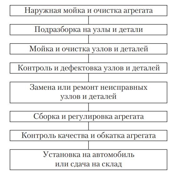 Схема технологического процесса ремонта в отделениях