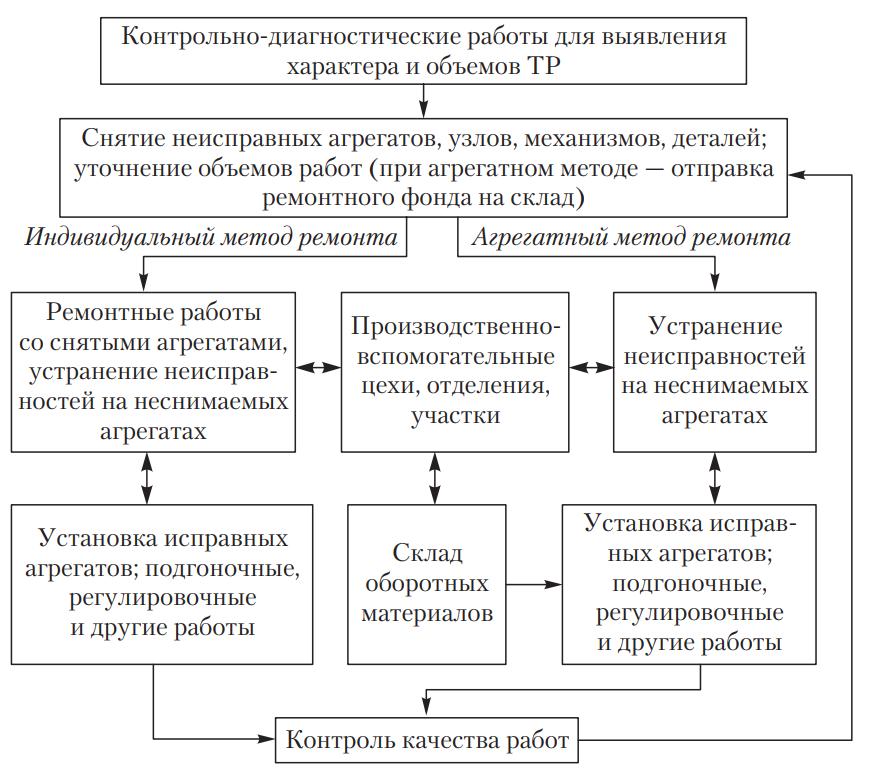 Схема технологического процесса текущего ремонта автомобилей