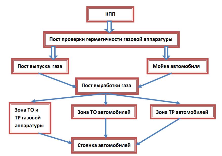 Схема технологического процесса ТО и ТР газобаллонных автомобилей