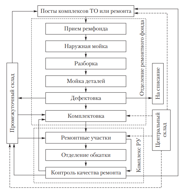 Схема технологического процесса восстановления деталей, узлов и агрегатов в комплексе РУ