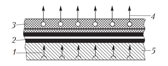 Схема терморадиационной сушки