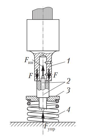 Схема ультразвукового метода разделения соединения типа «вал — втулка»