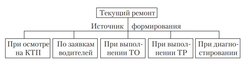 Схема условий формирования работ ТР