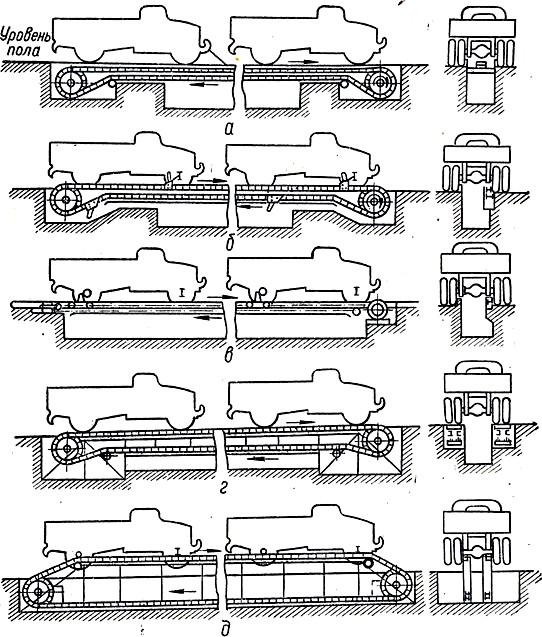 Схема установки автомобилей на конвейеры