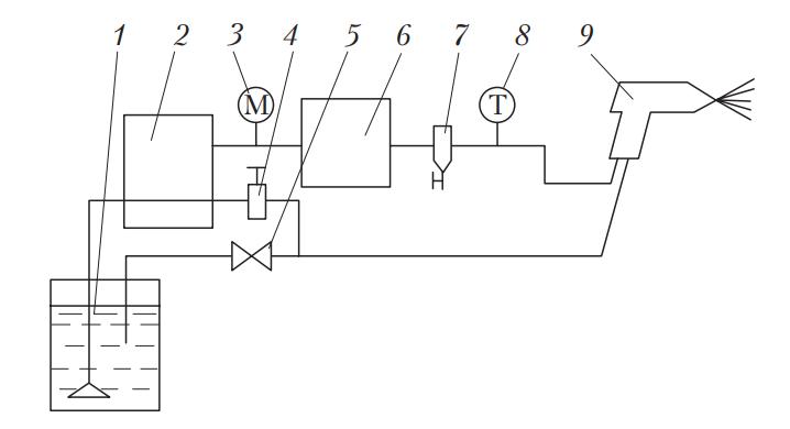 Схема установки для безвоздушного распыления лакокрасочных материалов