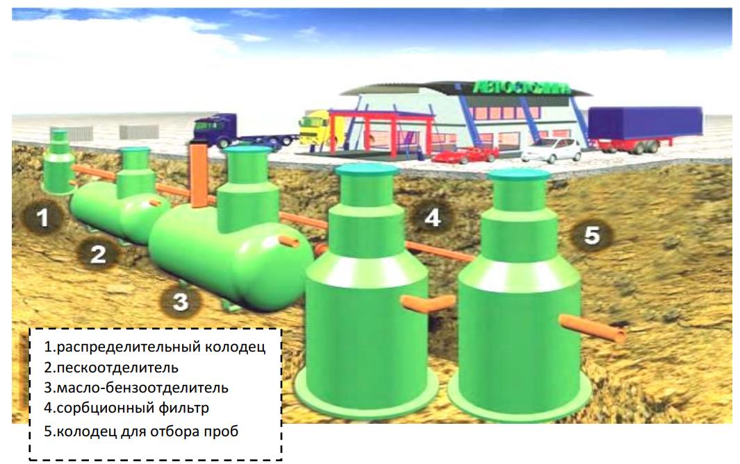 Схема водоочистной установки «Свирь»