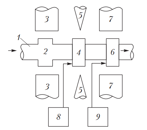 Схема ядерно-магнитного расходомера топлива ПП-26