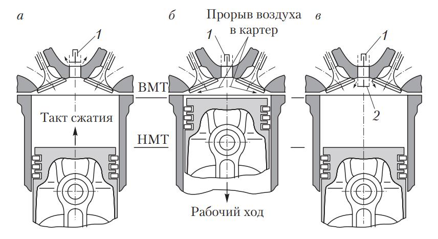 Схема замера остаточного вакуума