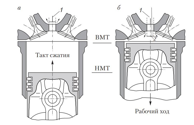 Схема замера полного вакуума