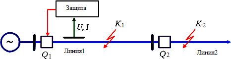 Схема защиты одиночной линии