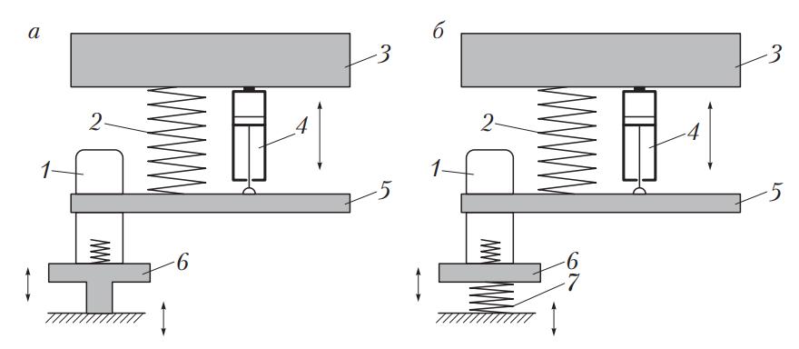 Схемы диагностирования амортизаторов по способу резонансных колебаний