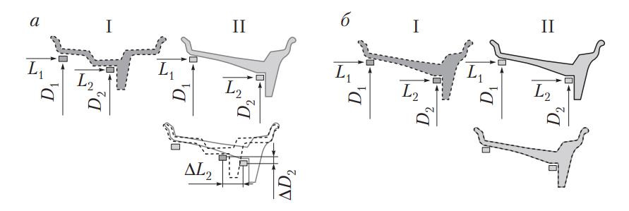 Схемы измерения при установке грузиков
